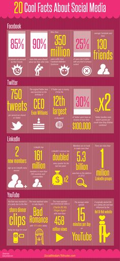 20 cool facts about Social Media #infographic