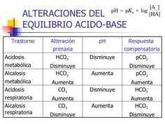 alteraciones de las distintas alteraciones acido base Medical Students, Nursing Students, Medicine Student, College Notes, Med Student, Holistic Medicine, Respiratory System, Pharmacology, Med School