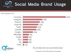 Snapchat Statistics - Bigger than Twitter