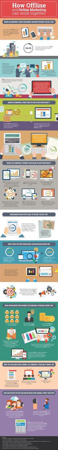 How Online & Offline Marketing Can Work Together [Infographic] | HubSpot's Inbound Internet Marketing Blog | Bloglovin'