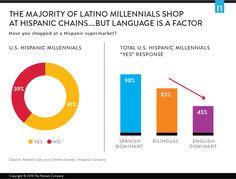 Hispanic Millennials