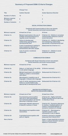 DSM-IV Criteria for ASD - Changes - Summary.png 750×1,500 pixels