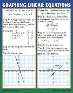 Maths Exam, Maths Algebra, Algebra Help, Algebra Formulas, Act Math, Solving Linear Equations, Teaching Posters, Linear Function, Math Poster