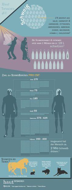 Es ist Sommer. Da tun wir es alle  – mehr oder weniger. In den letzten Tagen eher mehr. Die Rede ist vom Schwitzen. Um dieser lästigen, aber lebensnotwendigen Körperaktivität zu huldigen, hat das hautTATSACHEN-Team den Schweiß als Thema für unsere Haut Tatsachen Infografik #3 auserkoren.