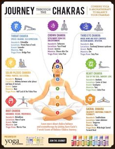 Chakra Balancing - Bring your mind and body into balance with aromatherapy and yoga. Use our handy guide to find the right scent and pose to activate each of your chakras. Chakra Meditation, Chakra Healing, Reiki Chakra, Meditation Music, Easy Meditation, Yoga Music, Healing Crystals, Ayurveda, Yoga Bewegungen