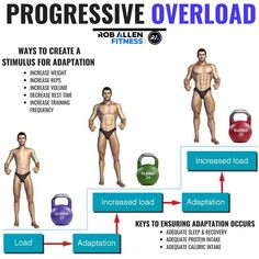 If you want to improve your fitness in any capacity it's important to understand progressive overload. The human body won't change unless it's forced to. If you just keep doing exactly what you're doing, you'll stay pretty much the same (obviously as you Fitness Gym, Fitness Nutrition, Body Fitness, Fitness Tips, Nutrition Education, Gym Workout Chart, Gym Workout Tips, Gym Tips, Workout Exercises
