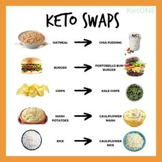 "761 aprecieri, 13 comentarii - KetONE (@ketone_mealplan) pe Instagram: ""Easy Keto changes you can incorporate into your diet to swap common high-carb foods for these…"" Chips Kale, Bun Burger, High Carb Foods, Portobello, Meal Planning, Keto, Canning, Easy, Instagram"