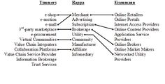 Analyzing the taxonomy of Internet business models using graphs | Wang | First Monday