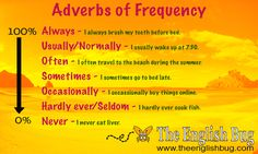 Adverbs of Frequency  How often do you search for an adverb and can't find it? Never? Sometimes? Often? Use this chart to help improve your grammar. Learn English Grammar Vocabulary