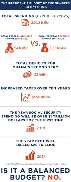 The results of President Obama's budget are in: it's NOT balanced. Here are all the numbers you need to know about his #UnbalancedBudget.