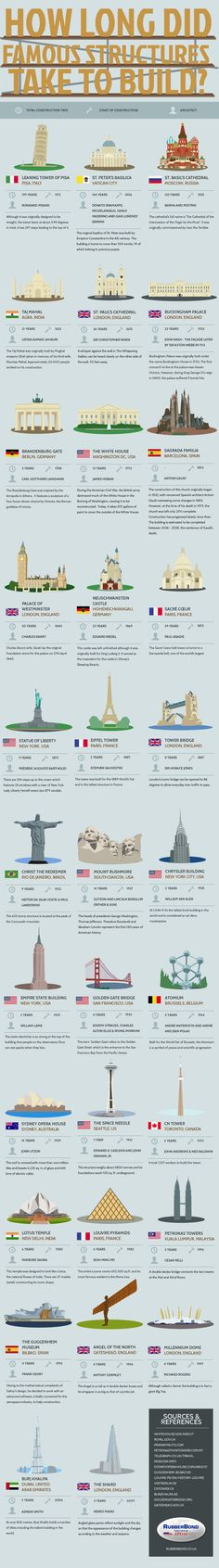 How Long Did Famous Structures Take to Build? INTRIGUING ARCHITECTURE long pin full of information about history of famous buildings across the centuries. #DdO:) - www.pinterest.com... - DATES and names of ARCHITECTS included, as well as less known fascinating info some people call #trivia. Pinned via Montbiz.. Source: infografía