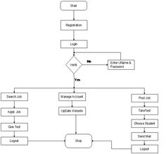 Use Case Diagram for Online Campus Selection System. | ASP.NET ...