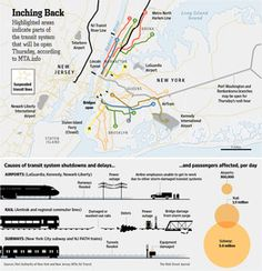 New York City's limited mass-transit network in service as of Thursday morning.  #transportation #NewYork #infographic