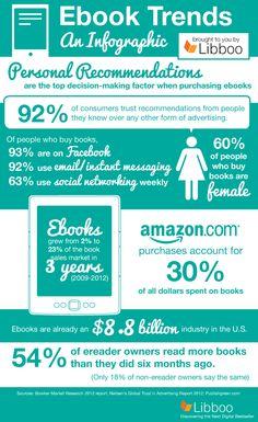 Tendencias sobre sobre ebooks #infografia #inforgaphic