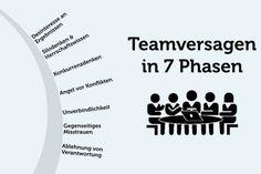 Teamversagen: Wie Sie es vermeiden