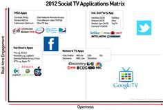 mapping social TV applications