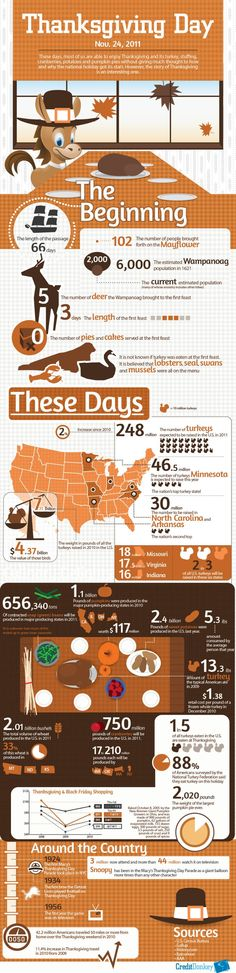 Thanksgiving, Carefully Carved Up in #Infographic #thanksgiving