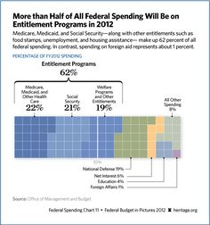 WOW: More than half of federal spending will be on entitlement programs in 2012.