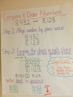 Compare and order numbers anchor chart