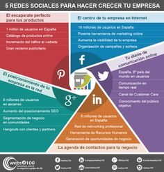 5 redes sociales para hacer crecer tu empresa. Infografía en español. #CommunityManager