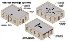 Flat Roof Drainage Systems
