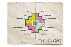 The Inka Cross a strong Symbol of the old Cultures of the Andes The Inka Cross or Chakana is a strong symbol of the old cultures of the Andes… Symbole Tattoo, Inka, Symbols And Meanings, Old Art, Wise Quotes, Geometric Designs, Spiritual Awakening, Small Tattoos, Tattoos