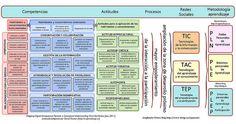 Competencias TIC, TAC, TEP