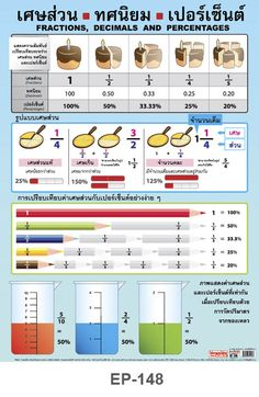 Iq Kids, Math For Kids, Learn Thai, Math Formulas, Math School, Play Based Learning, Kids Poster, Math Classroom