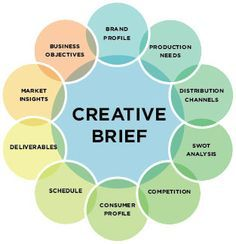to Write a Great Creative Brief – and Inspire Great Brand Design pretty clear components of a creative brief, breaks it down! Moeltner Uppretty clear components of a creative brief, breaks it down! Web Design, Website Design, Creative Design, Flat Design, Icon Design, Design Thinking, Creative Thinking, Le Social, Social Media