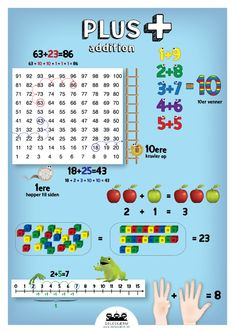 Plakat - Plus - Deleskærm Math Addition, Addition And Subtraction, Family Planner, Math Numbers, 1st Grade Math, Education English, Math Games, Maths, Elementary Math