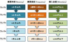 顧客を3つのマトリクスで5つのランクに分類したRFM分析例