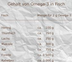 Omega 3, Vegan, Cod Fish, Brown Trout, Salmon, Pisces, Foods, Essen, Vegans