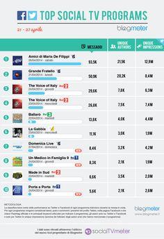Top Social TV Programs 20140428