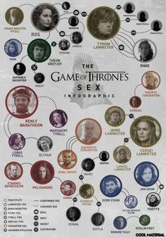 La vie sexuelle des personnages de Game of Thrones réunie dans une infographie #GoT #Sex