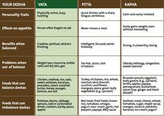 PITTA | Ayurveda VATA - Appetite, Problems, Balancing Foods - Learn more: http://www.foodpyramid.com/ayurveda/vata-dosha/ #vata #dosha #ayurveda
