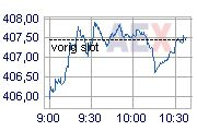 Economische optimisme gaat vooral over Macro-economische cijfers gehaald door speculatie op de kapitaalmarkten (aandelen): Werkloosheid stijgt weer | nu.nl/economie | Het laatste nieuws het eerst op nu.nl
