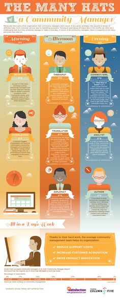 A true representation of the role of a Community Manager - and that means sometimes 50 hours of work a week managing the online community. See the 8 Different Hats of a Community Manager Inbound Marketing, Marketing Trends, Marketing Digital, Content Marketing, Social Media Marketing, Social Networks, Online Marketing, Internet Marketing, Social Media Branding