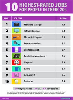 Best Jobs for 20 Year Olds Graphic - businessinsider.com