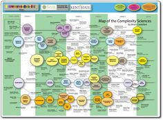 complexity map castellani map of complexity science