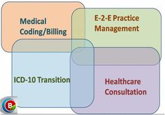 28 Best HIT images in 2014 | Medical billing, coding, Health
