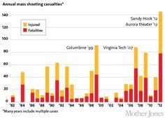 Annual Mass Shooting Casualties  Source: Mother Jones