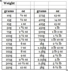 If Like Me You Work In Both Lbs Oz Or G Kg Will Be Glad Of Conversion Charts To Switch Easily Between The Two