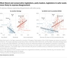 U.S. Political Partisan Conflict and Congressional Outreach | Pew Research Center