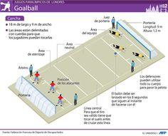 Juegos Olímpicos Londres 2012 | Goalball | Galerías | Juegos Olímpicos Londres… Multimedia, Map, Education, Teacher Stuff, Ideas, Hs Sports, Plays, Stuff Stuff, London