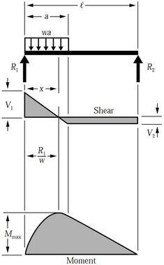 shear force bending moment diagram for uniformly distributed load rh pinterest com
