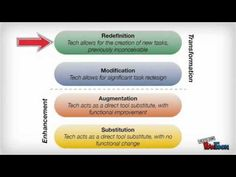 """This video """"The SAMR Model Explained By Students"""" was created to give teachers a broad overview of Ruben R. Puentedura's SAMR framework for technology integr..."""