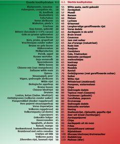 Koolhydraatarm dieet, lijst met producten
