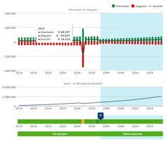 Advies te duur? Doe dan zelf online je financiële planning | IEXGeld.nl