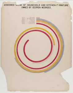 W.E.B. Du Bois's Little-Known, Arresting Modernist Data Visualizations of Black Life for the World's Fair of 1900 – Brain Pickings Web Dubois, African American Authors, African Americans, Image Theme, American Life, American Art, Some Words, Data Visualization, How To Draw Hands