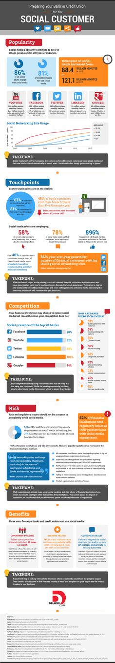 Banks: Still Believe Social Media Is Teenagers Only? - Infographic